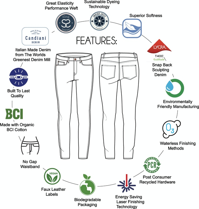 Porter Blue - Sustainable Denim Chart